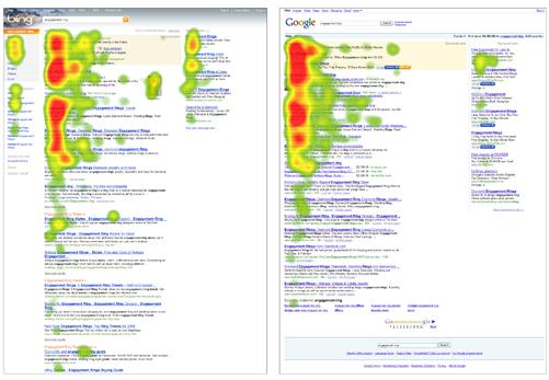 user centric google versus bing eye tracking study