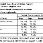Search Engine Rankings for September 2011