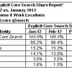 February 2012 Search Engine Rankings