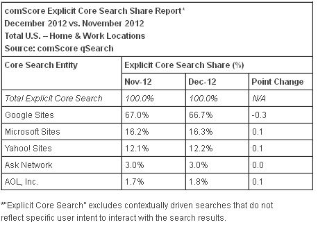 search engine market share december 2012