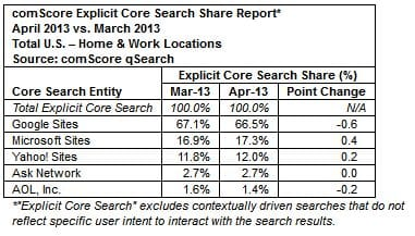 comscore-search-market-share-april-2013-vs-march-2013
