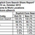 November 2013 Search Engine Rankings Released, Google Loses Market Share
