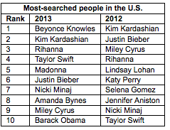 most-searched-2013-2012
