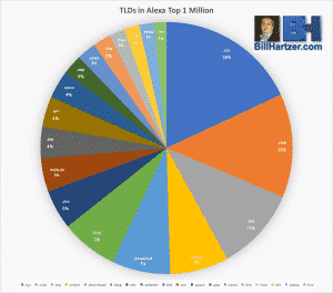 new gtld in alexa top 1 million sites