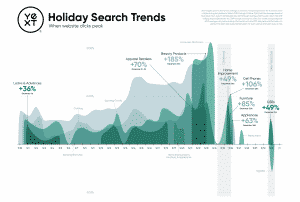 Yext holiday search trends